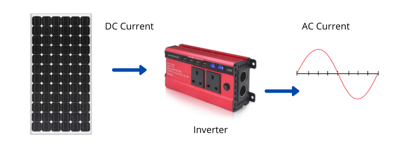 What does a low frequency inverter do?